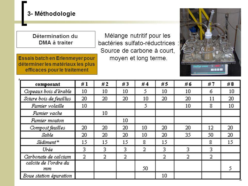 3- Méthodologie Détermination du DMA à traiter Mélange nutritif pour les bactéries sulfato-réductrices : Source de carbone à court, moyen et long terme.