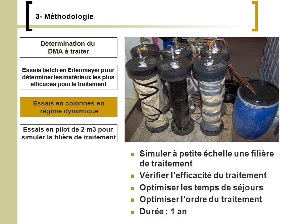 3- Méthodologie Simuler à petite échelle une filière de traitement Vérifier lefficacité du traitement Optimiser les temps de séjours Optimiser lordre du traitement Durée : 1 an Essais en pilot de 2 m3 pour simuler la filière de traitement Détermination du DMA à traiter Essais batch en Erlenmeyer pour déterminer les matériaux les plus efficaces pour le traitement Essais en colonnes en régime dynamique Détermination du DMA à traiter Essais batch en Erlenmeyer pour déterminer les matériaux les plus efficaces pour le traitement Essais en colonnes en régime dynamique Détermination du DMA à traiter Essais batch en Erlenmeyer pour déterminer les matériaux les plus efficaces pour le traitement Essais en pilot de 2 m3 pour simuler la filière de traitement Essais en colonnes en régime dynamique Détermination du DMA à traiter Essais batch en Erlenmeyer pour déterminer les matériaux les plus efficaces pour le traitement
