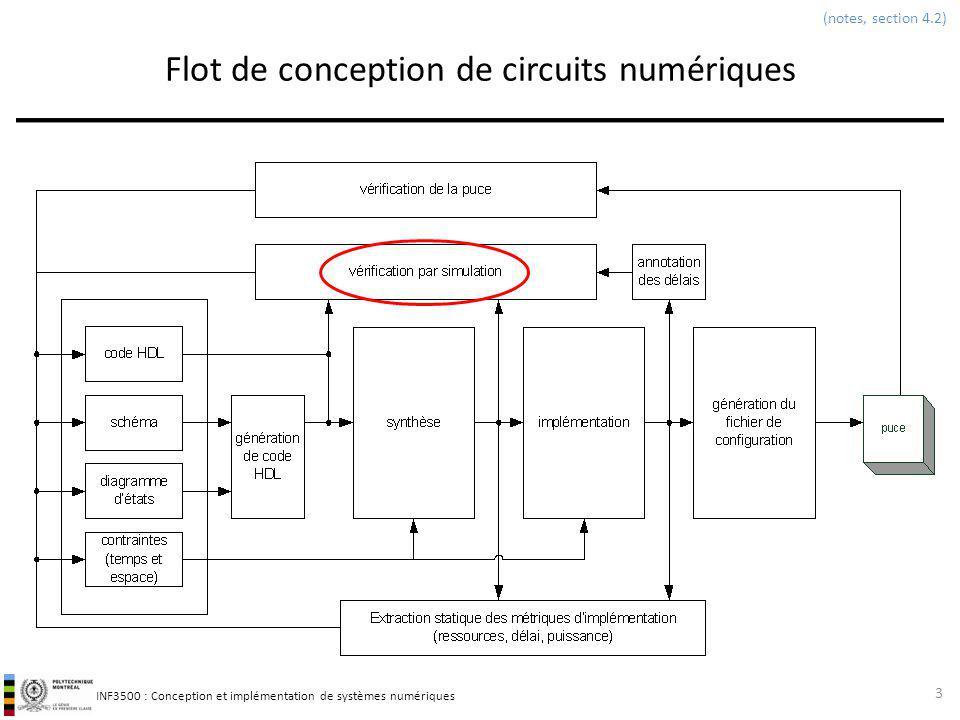 INF3500 : Conception et implémentation de systèmes numériques Banc dessai et entrées et sorties par fichiers en VHDL Exemple Module à vérifier et fichier de stimuli et réponses 54 (notes, section 7.7) library ieee; use ieee.std_logic_1164.ALL; use ieee.numeric_std.all; entity detecteurPremier is port ( I : in unsigned(5 downto 0); F : out std_logic ); end detecteurPremier; architecture flotdonnees of detecteurPremier is begin with to_integer(I) select F <= 1 when 2 | 3 | 5 | 7 | 11 | 13 | 17 | 19 | 23 | 29 | 31 | 37 | 41 | 43 | 47 | 53 | 59 | 61 | 63, -- erreur.