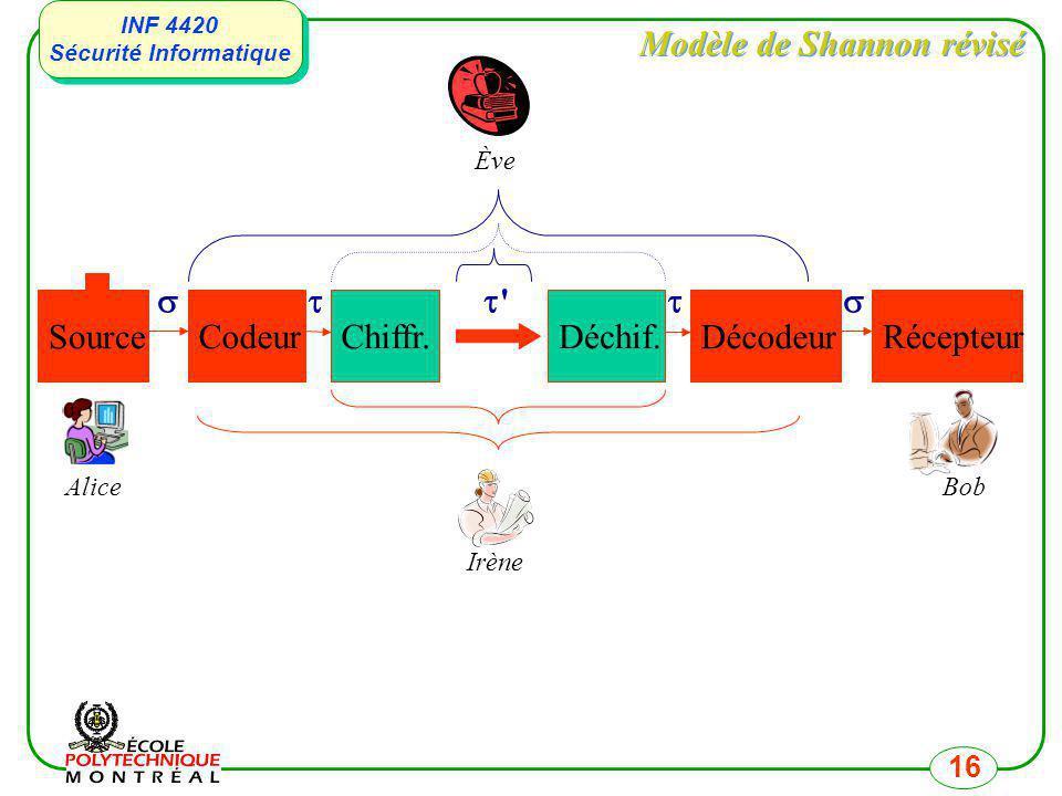 INF 4420 Sécurité Informatique INF 4420 Sécurité Informatique 16 Modèle de Shannon révisé Source Codeur Décodeur Récepteur Alice Bob Irène Ève Chiffr.