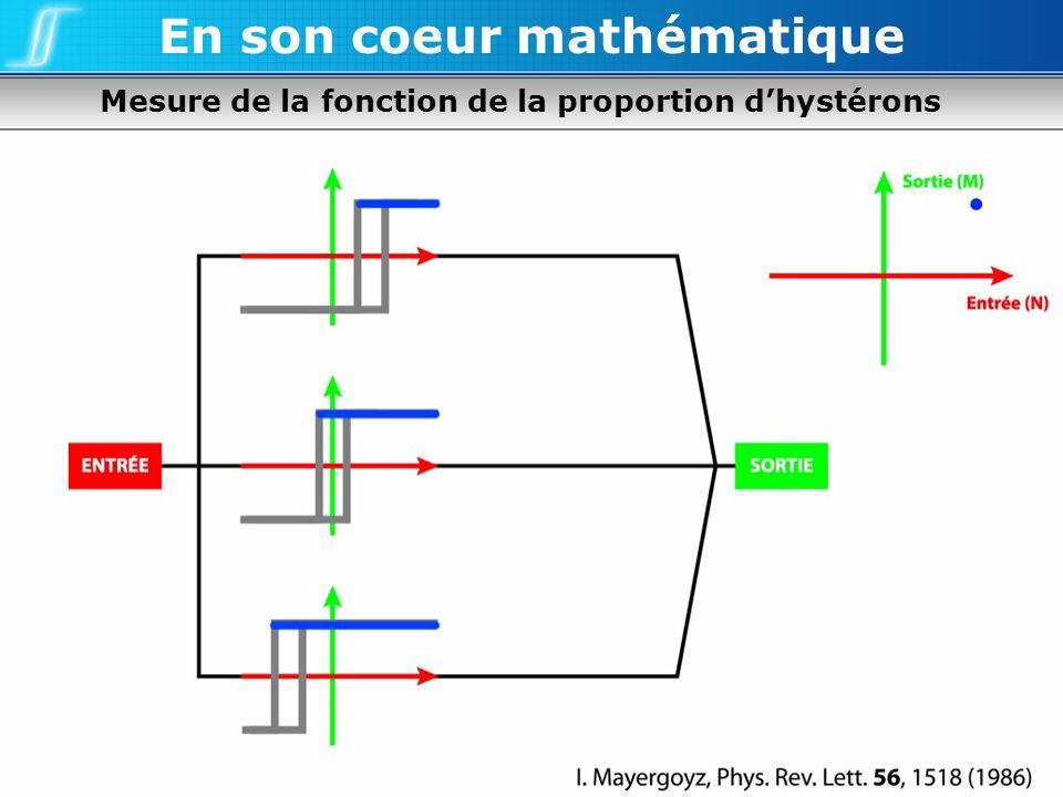Mesure de la fonction de la proportion dhystérons En son coeur mathématique