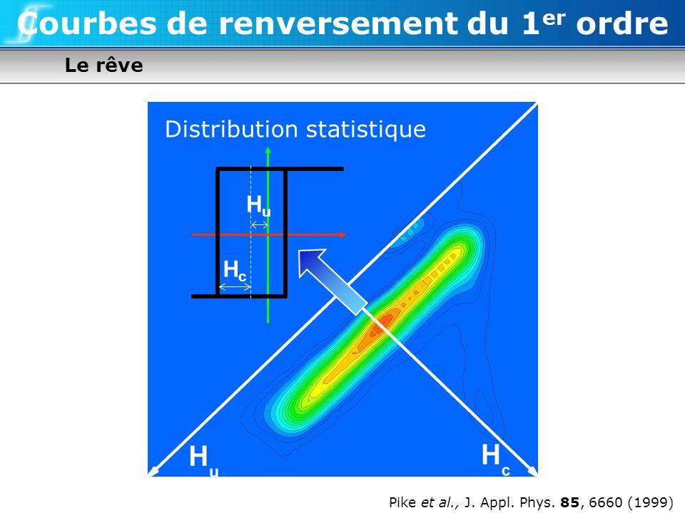 Le rêve Courbes de renversement du 1 er ordre Pike et al., J. Appl. Phys. 85, 6660 (1999) Distribution statistique HcHc HuHu