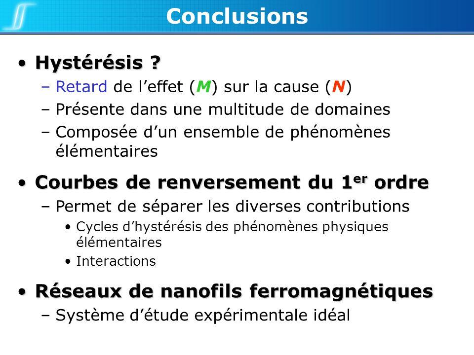 Conclusions Réseaux de nanofils ferromagnétiquesRéseaux de nanofils ferromagnétiques –Système détude expérimentale idéal Courbes de renversement du 1