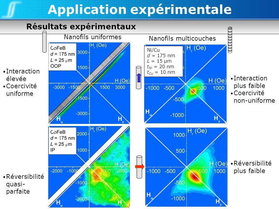 Résultats expérimentaux Application expérimentale Nanofils multicouches Nanofils uniformes Ni/Cu d = 175 nm L = 15 µm t Ni = 20 nm t Cu = 10 nm Intera