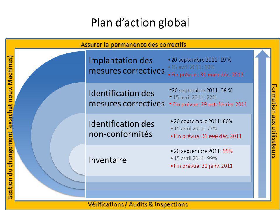 Plan daction global 20 septembre 2011: 38 % 15 avril 2011: 22% Fin prévue: 29 oct.