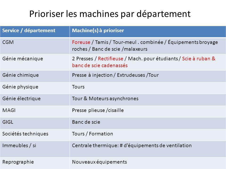 Prioriser les machines par département Service / départementMachine(s) à prioriser CGMForeuse / Tamis / Tour-meul.