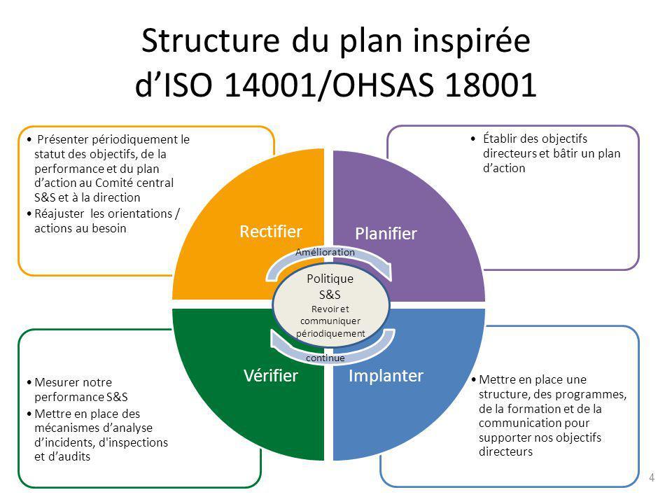 Structure du plan inspirée dISO 14001/OHSAS 18001 Mettre en place une structure, des programmes, de la formation et de la communication pour supporter nos objectifs directeurs Mesurer notre performance S&S Mettre en place des mécanismes danalyse dincidents, d inspections et daudits Établir des objectifs directeurs et bâtir un plan daction Présenter périodiquement le statut des objectifs, de la performance et du plan daction au Comité central S&S et à la direction Réajuster les orientations / actions au besoin RectifierPlanifier Implanter Vérifier Politique S&S Revoir et communiquer périodiquement Amélioration continue 4