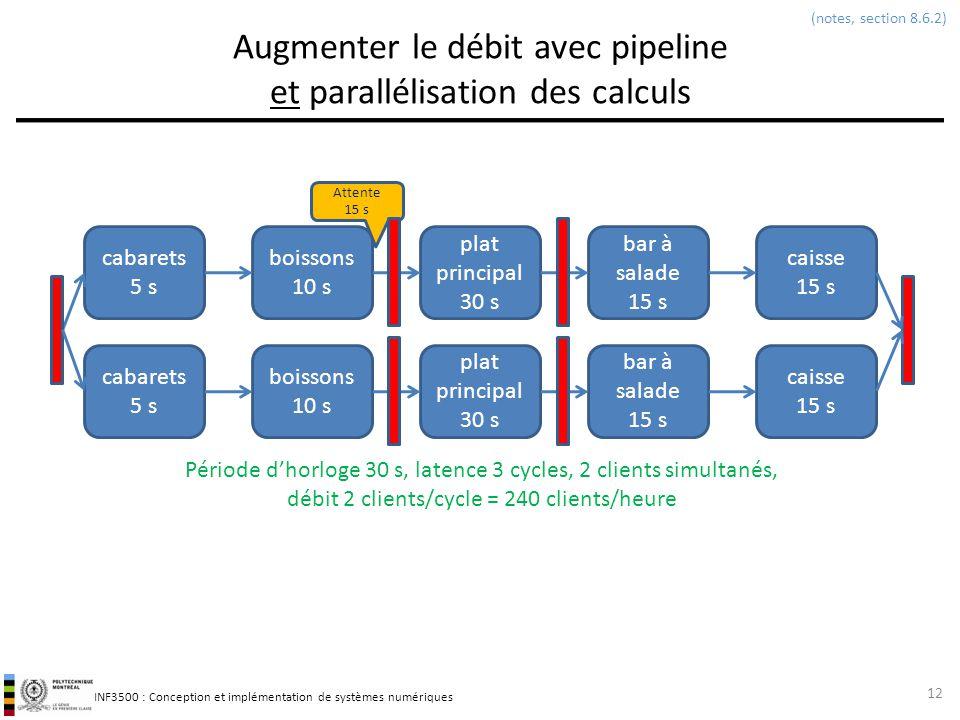 INF3500 : Conception et implémentation de systèmes numériques Augmenter le débit avec pipeline et parallélisation des calculs 12 (notes, section 8.6.2