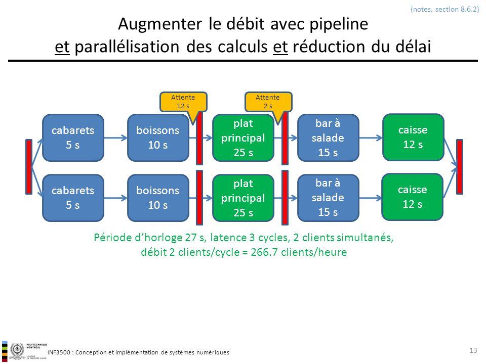 INF3500 : Conception et implémentation de systèmes numériques Augmenter le débit avec pipeline et parallélisation des calculs et réduction du délai 13