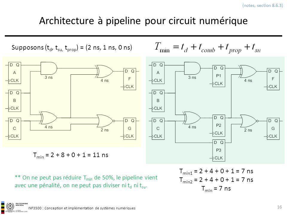 INF3500 : Conception et implémentation de systèmes numériques Architecture à pipeline pour circuit numérique 16 (notes, section 8.6.3) Supposons (t d,