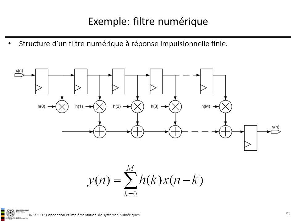 INF3500 : Conception et implémentation de systèmes numériques Exemple: filtre numérique Structure dun filtre numérique à réponse impulsionnelle finie.