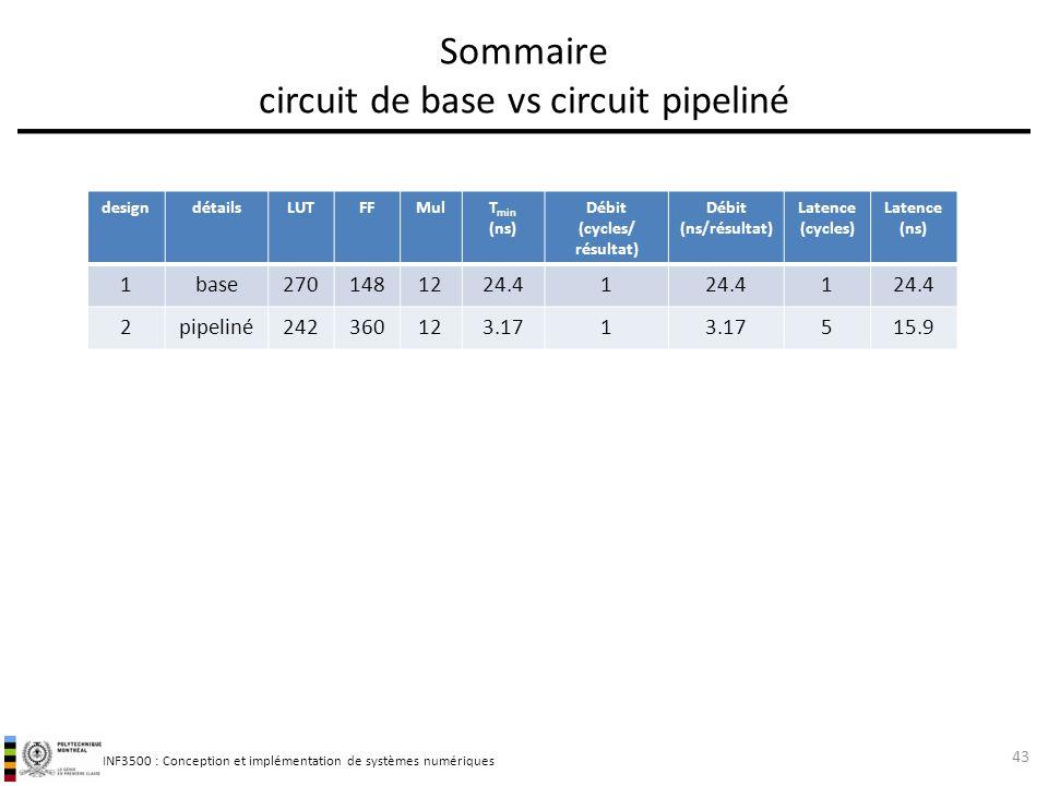 INF3500 : Conception et implémentation de systèmes numériques Sommaire circuit de base vs circuit pipeliné 43 designdétailsLUTFFMulT min (ns) Débit (c