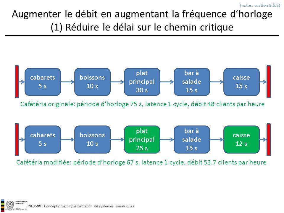 INF3500 : Conception et implémentation de systèmes numériques Augmenter le débit en augmentant la fréquence dhorloge (1) Réduire le délai sur le chemi