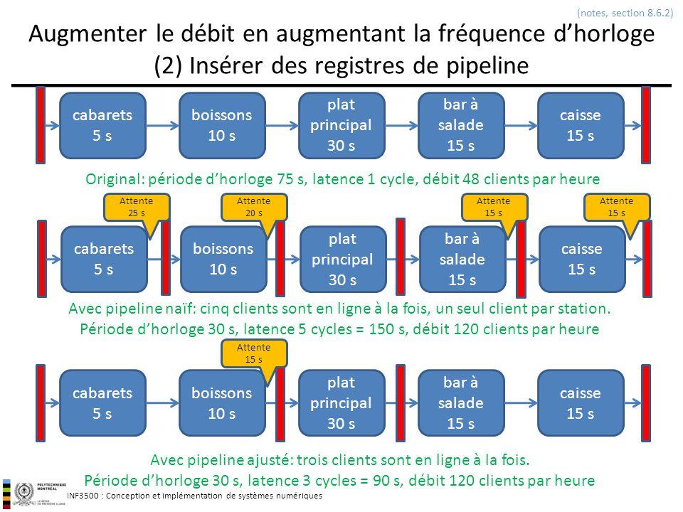 INF3500 : Conception et implémentation de systèmes numériques Sommaire 49 designdétailsLUTFFMulT min (ns) Débit (cycles/ résultat) Débit (ns/résultat) Latence (cycles) Latence (ns) C/P v.