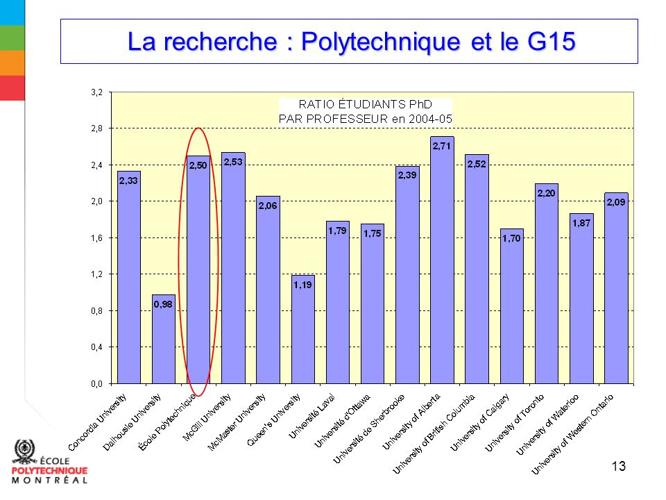 La recherche : Polytechnique et le G15 La recherche : Polytechnique et le G15 13