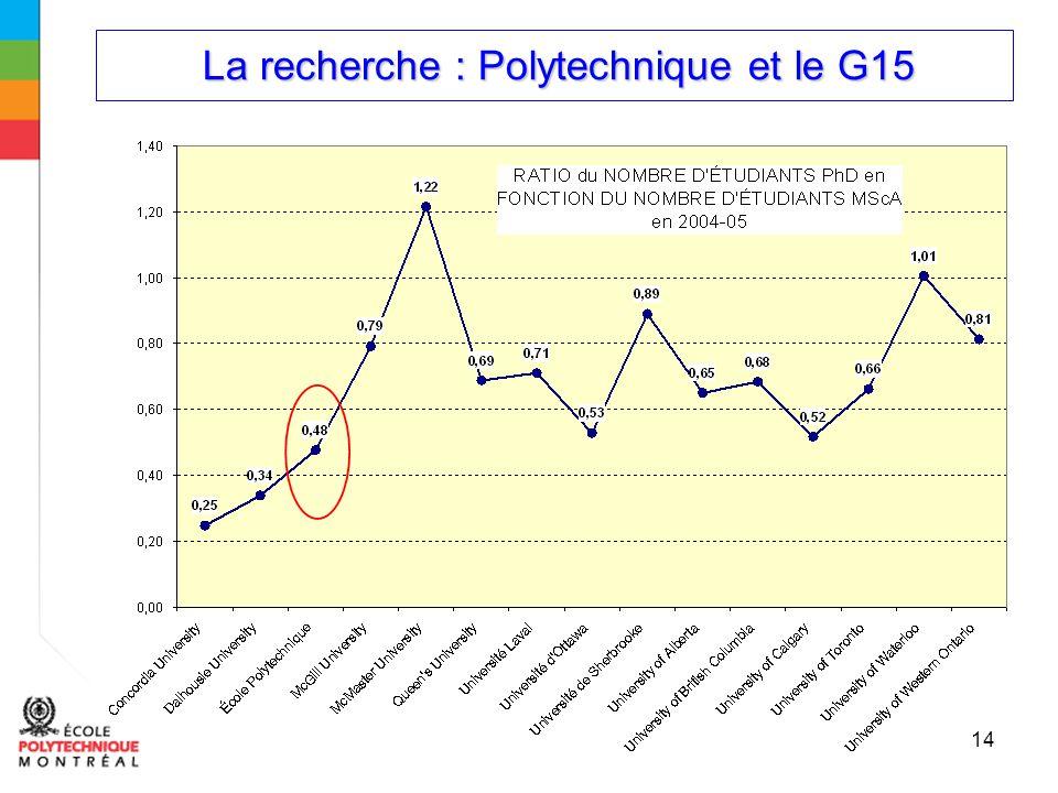 La recherche : Polytechnique et le G15 La recherche : Polytechnique et le G15 14