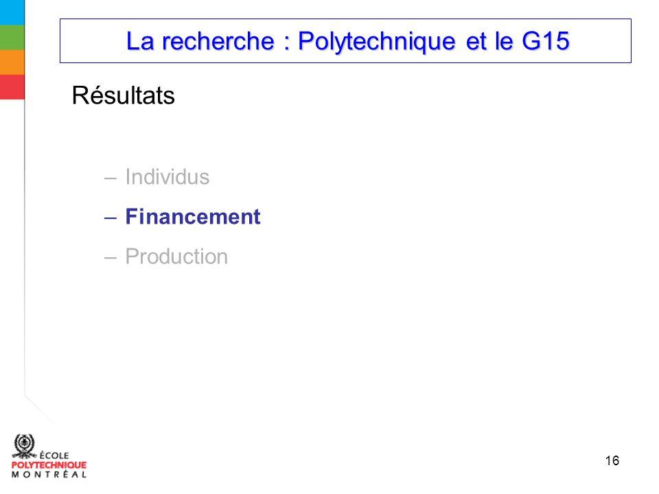La recherche : Polytechnique et le G15 La recherche : Polytechnique et le G15 16 Résultats –Individus –Financement –Production