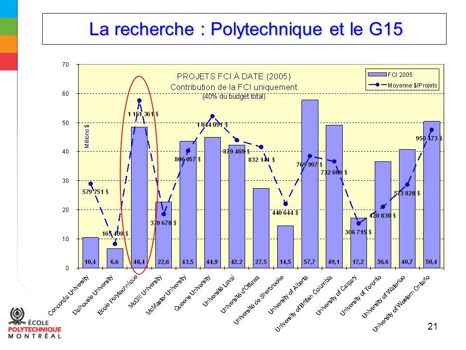 La recherche : Polytechnique et le G15 La recherche : Polytechnique et le G15 21