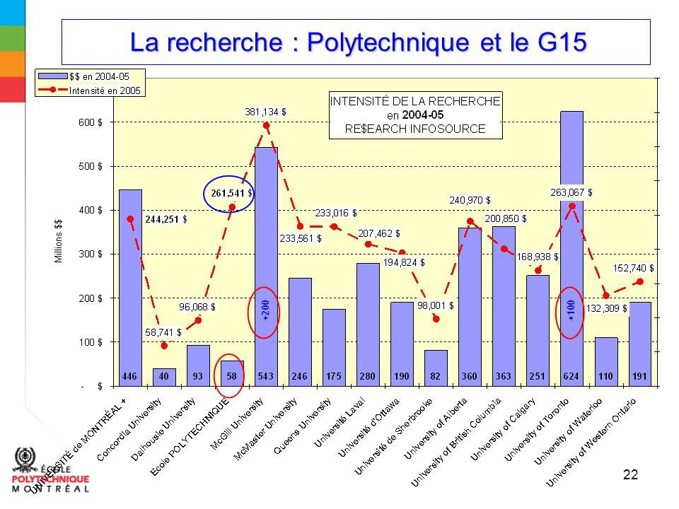 La recherche : Polytechnique et le G15 La recherche : Polytechnique et le G15 22