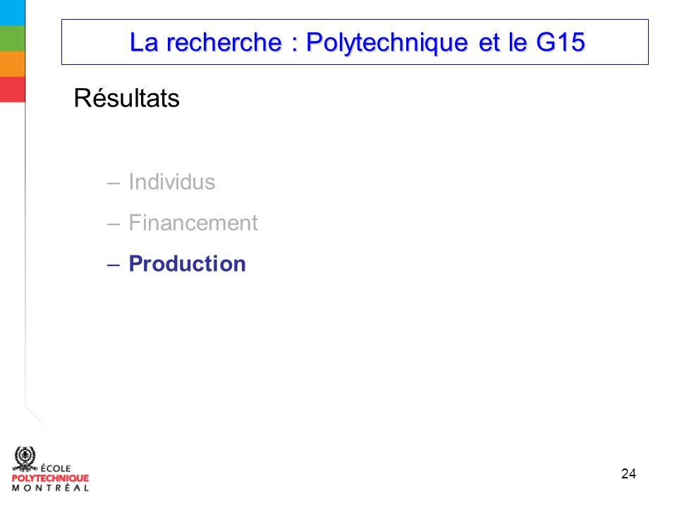 La recherche : Polytechnique et le G15 La recherche : Polytechnique et le G15 24 Résultats –Individus –Financement –Production