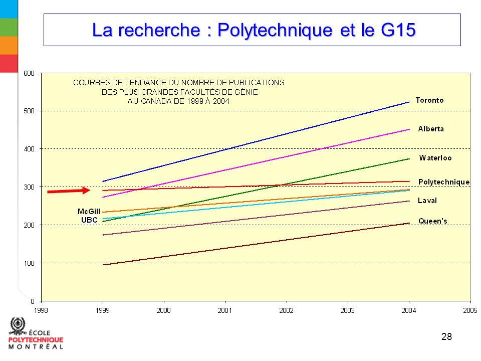 La recherche : Polytechnique et le G15 La recherche : Polytechnique et le G15 28
