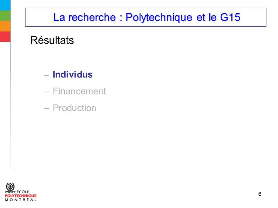 La recherche : Polytechnique et le G15 La recherche : Polytechnique et le G15 6 Résultats –Individus –Financement –Production