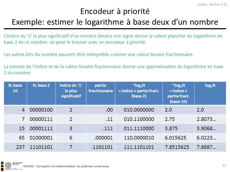 INF3500 : Conception et implémentation de systèmes numériques Encodeur à priorité Exemple: estimer le logarithme à base deux dun nombre N, base 10 N,