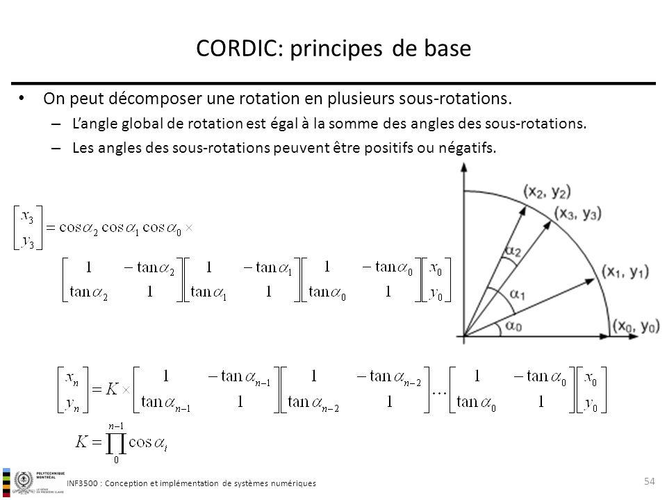 INF3500 : Conception et implémentation de systèmes numériques On peut décomposer une rotation en plusieurs sous-rotations. – Langle global de rotation