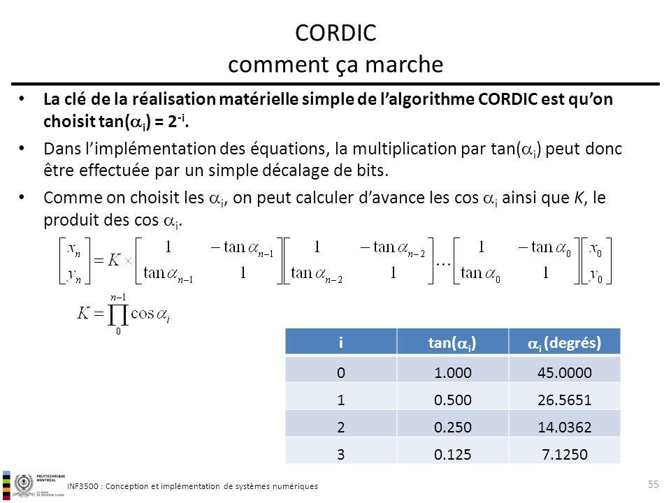 INF3500 : Conception et implémentation de systèmes numériques La clé de la réalisation matérielle simple de lalgorithme CORDIC est quon choisit tan( i