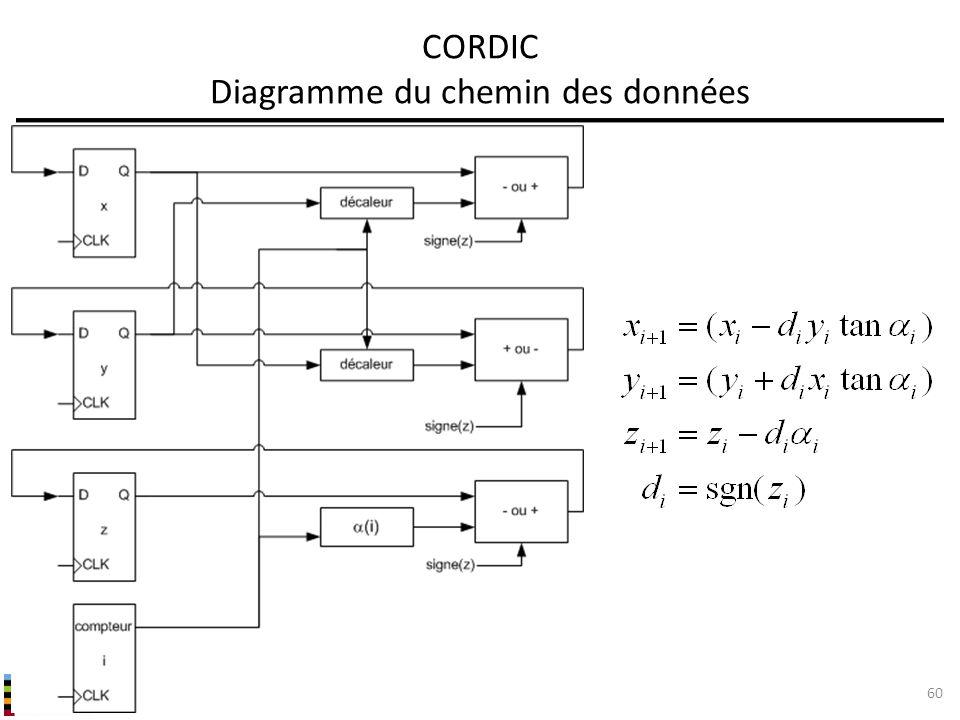 INF3500 : Conception et implémentation de systèmes numériques CORDIC Diagramme du chemin des données 60