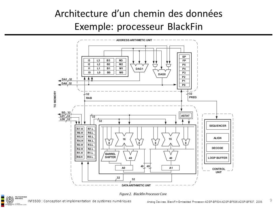 INF3500 : Conception et implémentation de systèmes numériques Architecture dun chemin des données Exemple: processeur BlackFin 9 Analog Devices, Black