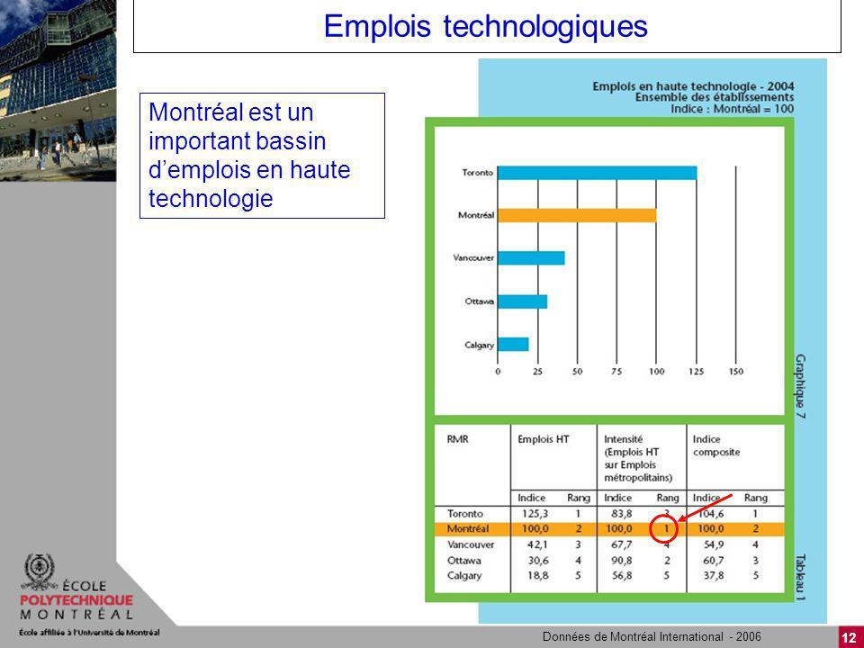 12 Emplois technologiques Données de Montréal International - 2006 Montréal est un important bassin demplois en haute technologie