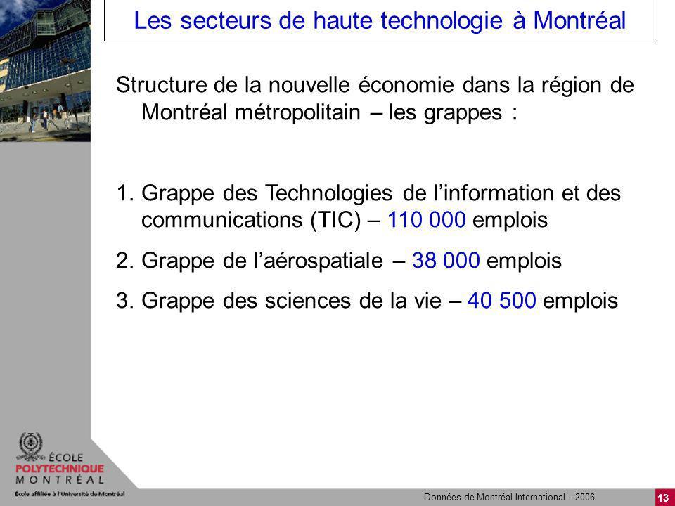 13 Les secteurs de haute technologie à Montréal Structure de la nouvelle économie dans la région de Montréal métropolitain – les grappes : 1.Grappe de