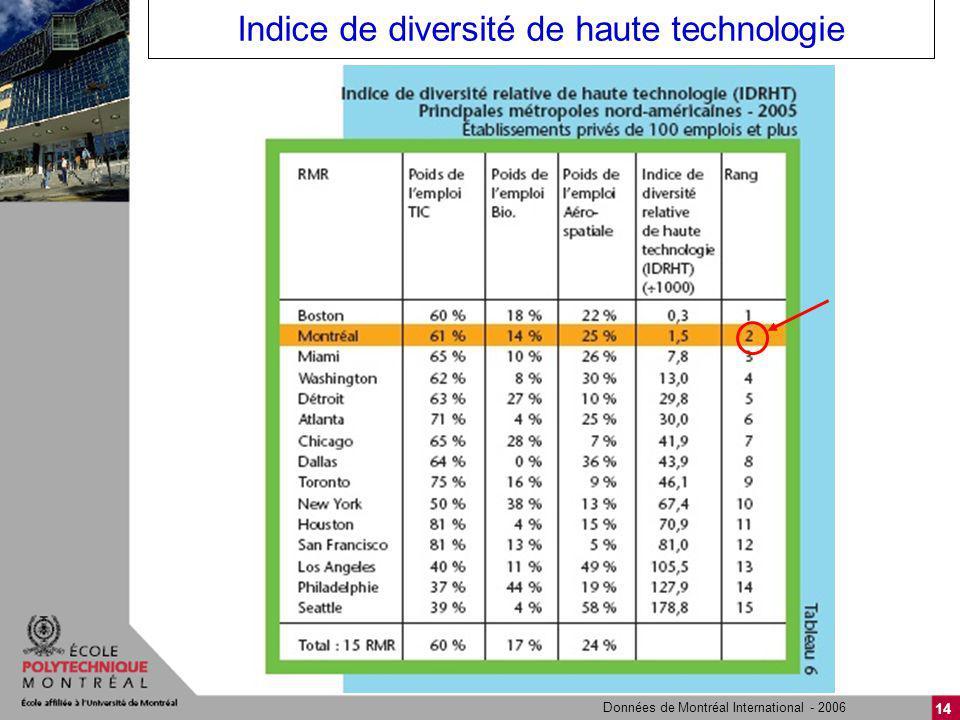 14 Indice de diversité de haute technologie Données de Montréal International - 2006
