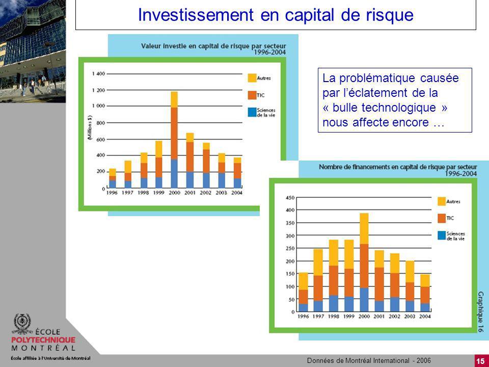 15 Investissement en capital de risque Données de Montréal International - 2006 La problématique causée par léclatement de la « bulle technologique » nous affecte encore …
