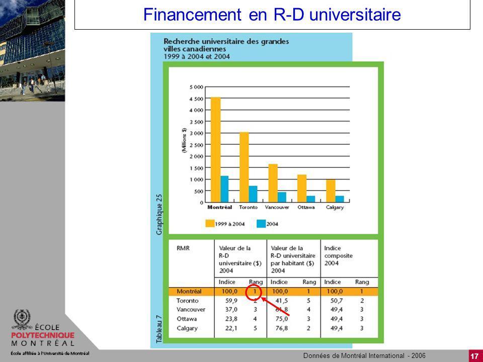 17 Financement en R-D universitaire Données de Montréal International - 2006