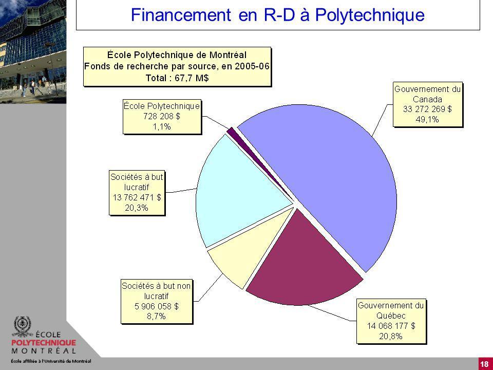 18 Financement en R-D à Polytechnique