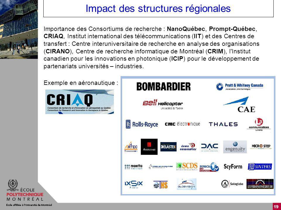 19 Impact des structures régionales Importance des Consortiums de recherche : NanoQuébec, Prompt-Québec, CRIAQ, Institut international des télécommunications (IIT) et des Centres de transfert : Centre interuniversitaire de recherche en analyse des organisations (CIRANO), Centre de recherche informatique de Montréal (CRIM), l Institut canadien pour les innovations en photonique (ICIP) pour le développement de partenariats universités – industries.