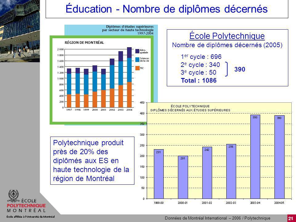21 Éducation - Nombre de diplômes décernés École Polytechnique Nombre de diplômes décernés (2005) 1 er cycle : 696 2 e cycle : 340 3 e cycle : 50 Tota