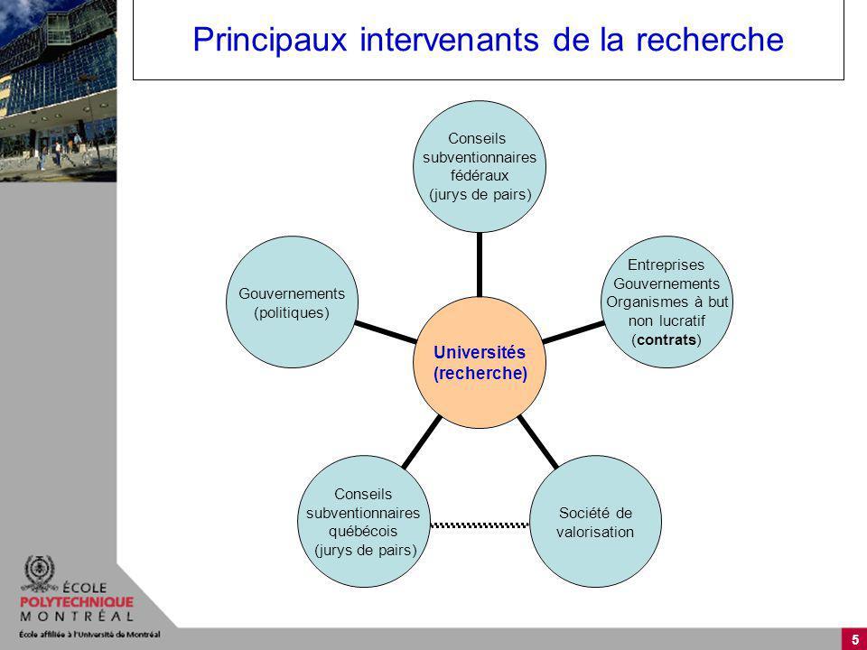 5 Principaux intervenants de la recherche