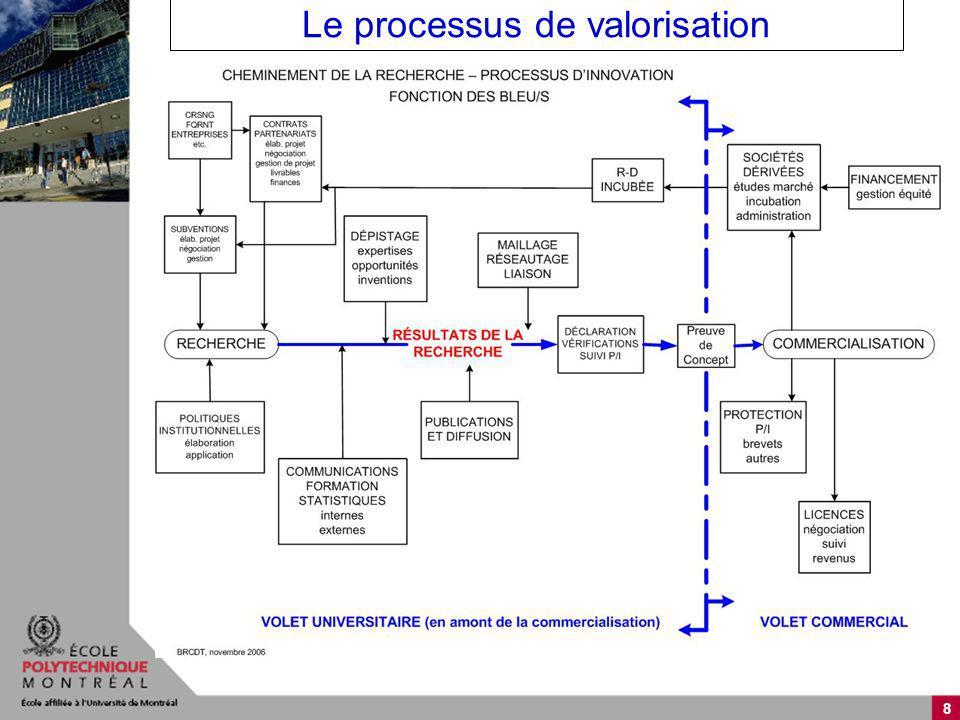 8 Le processus de valorisation