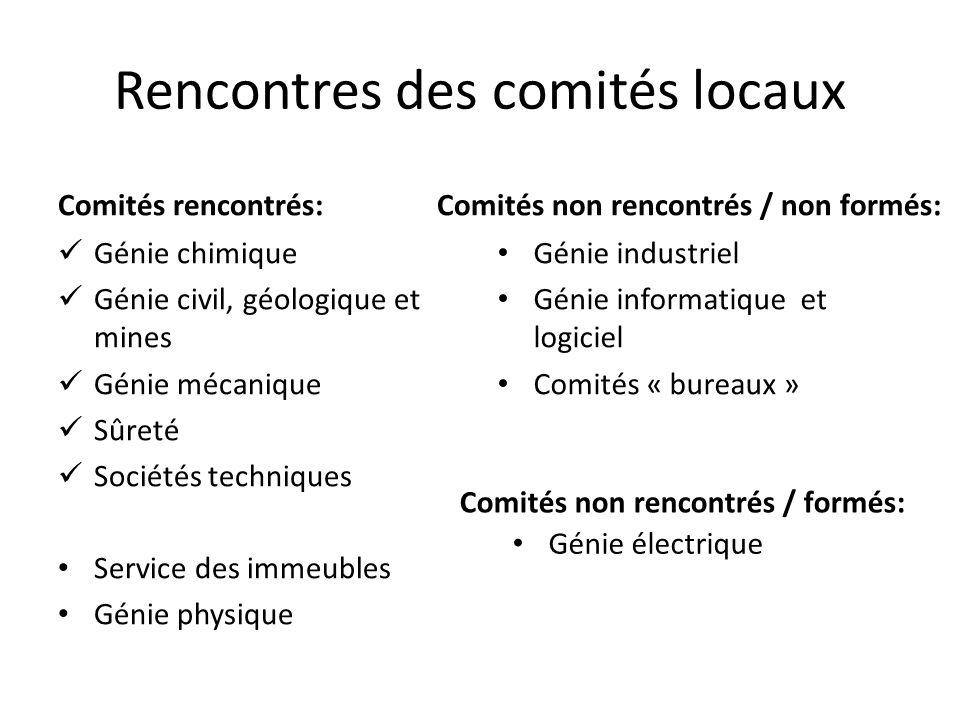 Rencontres des comités locaux Comités rencontrés: Génie chimique Génie civil, géologique et mines Génie mécanique Sûreté Sociétés techniques Service d