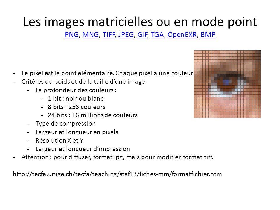 Les images matricielles ou en mode point PNG, MNG, TIFF, JPEG, GIF, TGA, OpenEXR, BMP PNGMNGTIFFJPEGGIFTGAOpenEXRBMP -Le pixel est le point élémentaire.