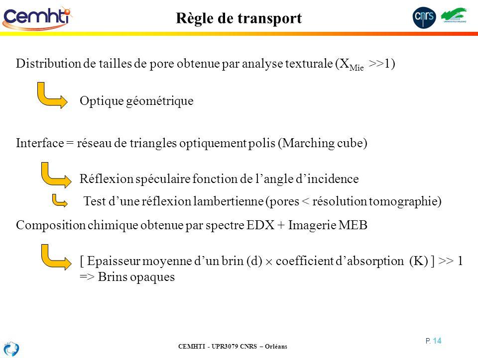 CEMHTI - UPR3079 CNRS – Orléans P. 14 Règle de transport Distribution de tailles de pore obtenue par analyse texturale (X Mie >>1) Optique géométrique