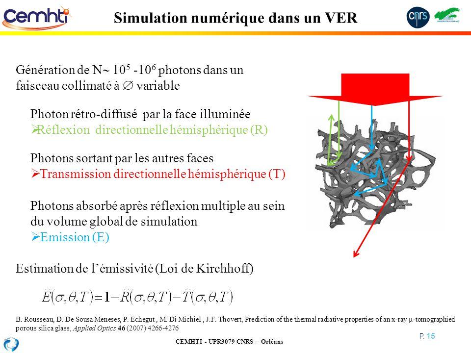 CEMHTI - UPR3079 CNRS – Orléans P. 15 Simulation numérique dans un VER Génération de N 10 5 -10 6 photons dans un faisceau collimaté à variable Photon
