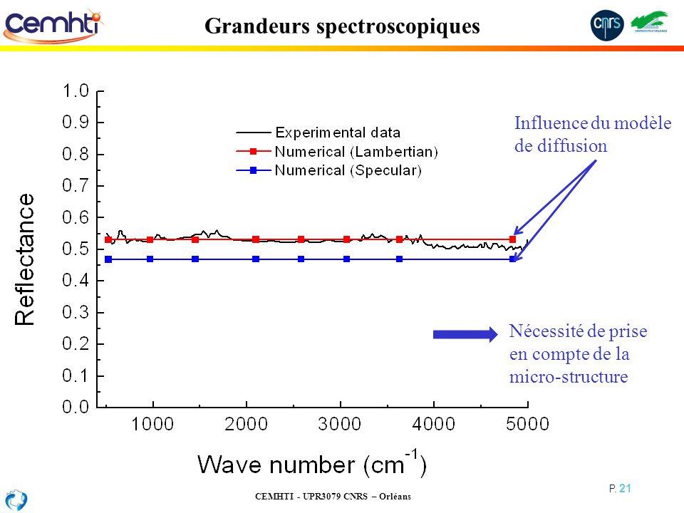 CEMHTI - UPR3079 CNRS – Orléans P. 21 Grandeurs spectroscopiques Influence du modèle de diffusion Nécessité de prise en compte de la micro-structure