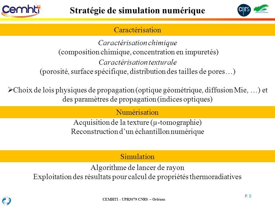 CEMHTI - UPR3079 CNRS – Orléans P. 9 Stratégie de simulation numérique Algorithme de lancer de rayon Exploitation des résultats pour calcul de proprié