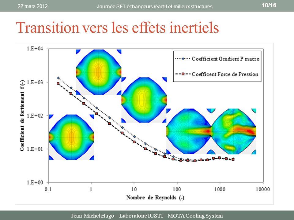 Jean-Michel Hugo – Laboratoire IUSTI – MOTA Cooling System Transition vers les effets inertiels 22 mars 2012 Journée SFT échangeurs réactif et milieux