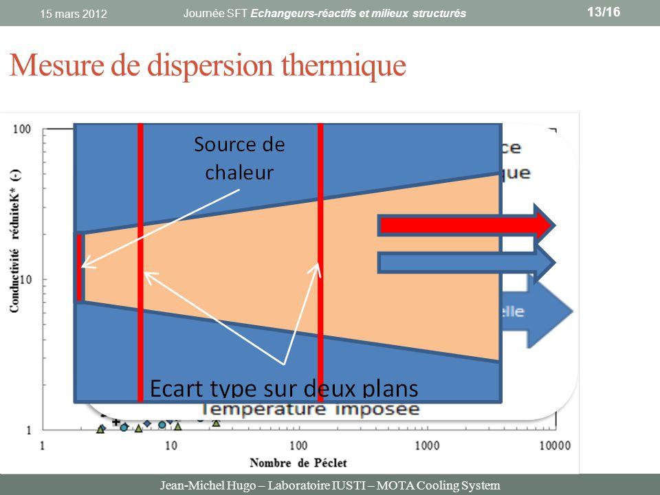 Jean-Michel Hugo – Laboratoire IUSTI – MOTA Cooling System Mesure de dispersion thermique 15 mars 2012 Journée SFT Echangeurs-réactifs et milieux stru