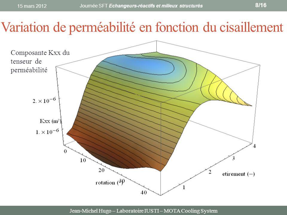 Jean-Michel Hugo – Laboratoire IUSTI – MOTA Cooling System Variation de perméabilité en fonction du cisaillement 15 mars 2012 8/16 Composante Kxx du t